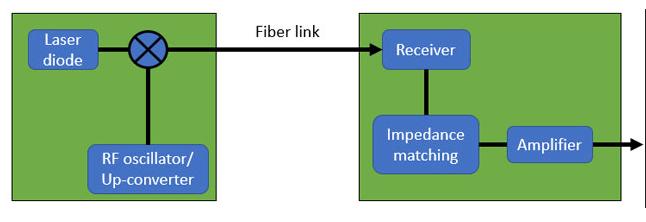 光纤无线电技术的PCB设计解析