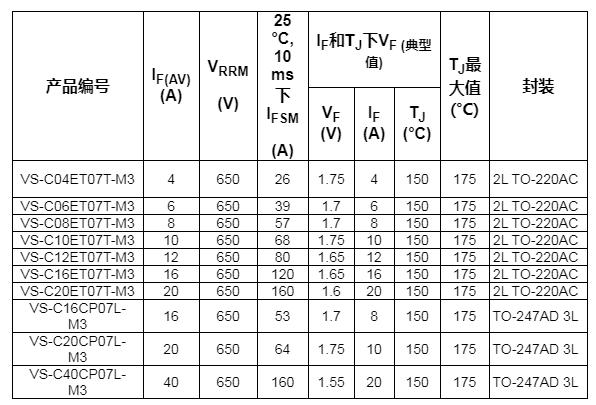 Vishay推出新型650V SiC肖特基二极管...