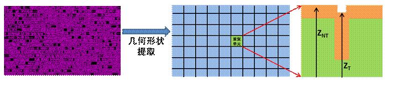 如何構建CMP模型 神經網絡在CMP輪廓建模中的應用