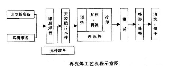 波峰焊和回流焊的顺序及工艺流程介绍