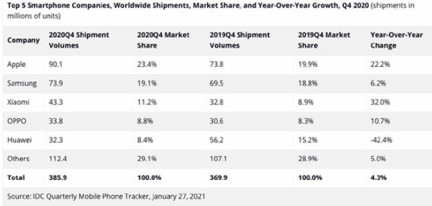 小米2020年Q4位居全球第三