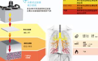 ZeroSmogEL烟雾净化器的特点及应用领域