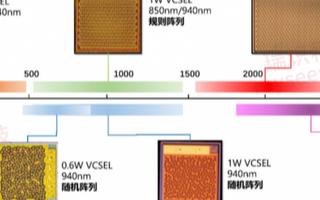 瑞识科技完成过亿元A轮融资 将主要用于VCSEL光芯片技术