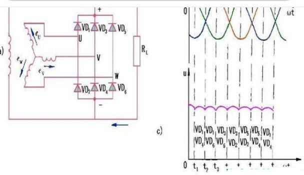 发电机的整流原理是什么?