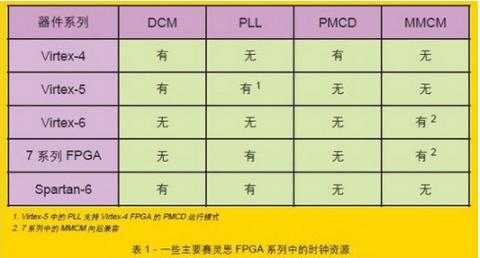 如何把握FPGA的數字時鐘管理器
