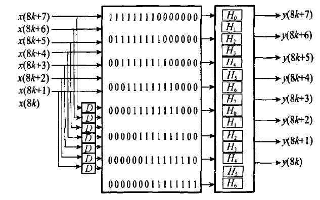 如何使用FPGA实现实现高速并行FIR滤波器