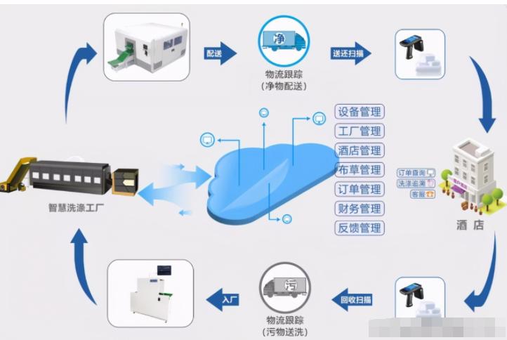 RFID技术在布草洗涤管理系统中有哪些优势