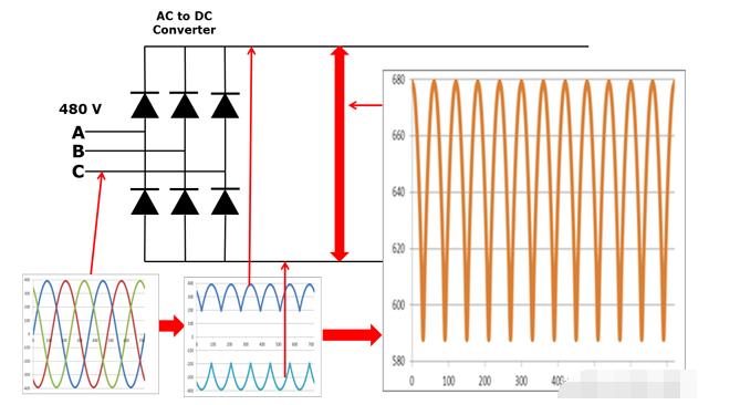 变频器如何工作,为什么要使用VFD?