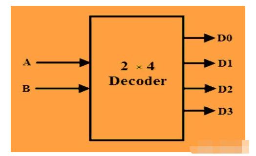 一文解析2至4线解码器的设计