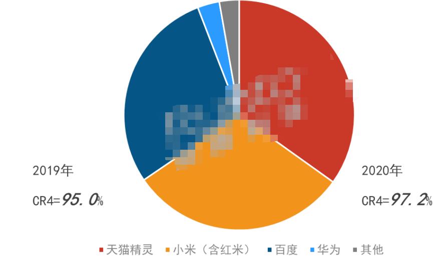 中国智能音箱市场分析及发展预测