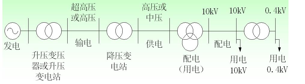 配电网组成及特点/体系结构/SCADA系统