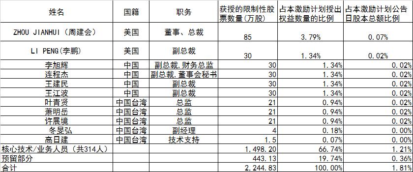 華燦光電發布了《第四屆董事會第十次會議決議公告》