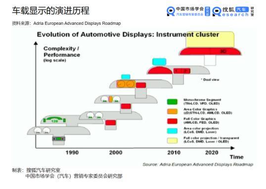 自动驾驶时代智能座舱的发展现状及趋势