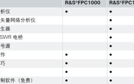 FPC1500频谱分析仪的性能特点及应用范围