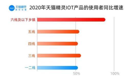 天猫与天猫精灵IoT联合发布2020年智能家居消费洞察
