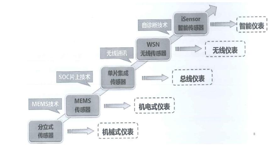 中国传感器工艺技术的发展历程