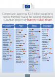 欧盟将能够生产足够的电池来满足欧洲汽车工业的需求