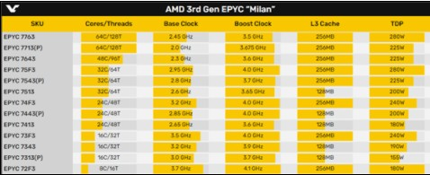 AMD霄龙7003系列完整型号、规格配置曝光