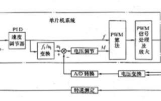 利用等面积PWM法实现变频调速的恒压频比控制