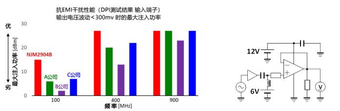 新日本无线2/4电路单电源运算放大器实现业界顶级水准的抗EMI干扰性能