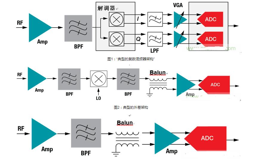多通道系统宽带宽信号测量及时钟架构设计方案