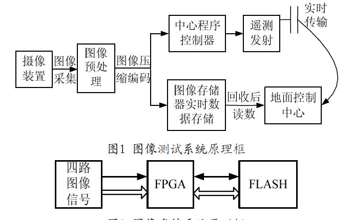 如何使用FPGA實現多通道圖像采集存儲系統的設計