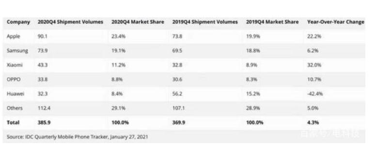 2020年第四季度全球智能手機市場報告公布
