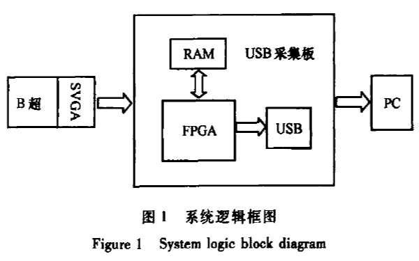 如何使用USB实现眼科B超图像实时采集与处理系统的设计