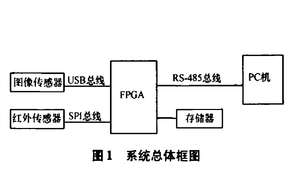 如何使用FPGA实现远程图像与温度采集监控系统的论文说明