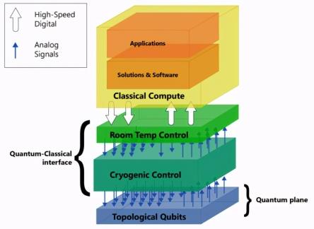 微软和悉尼大学开发低温量子控制平台