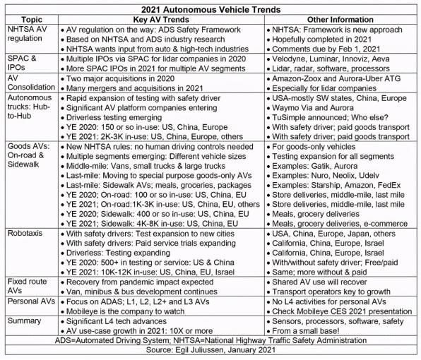 2021年和2020年主要自动驾驶趋势