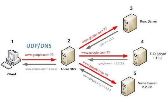 DNS劫持和HTTP劫持的区别和解决方法