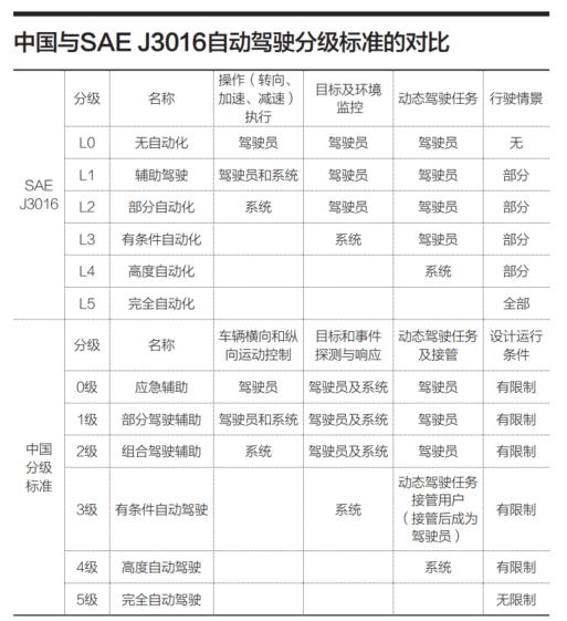 中国自动驾驶商用元年或将是今年