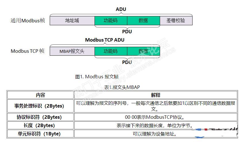 西门子S7-1500Modbus TCP通信