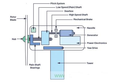 基于MEMS振动传感器的风轮机状态监控解决方案