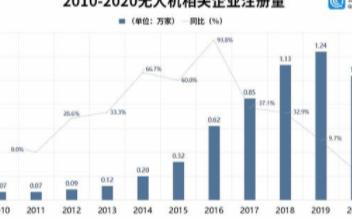无人机产业增长态势有所放缓,2020年同比下降16.1%