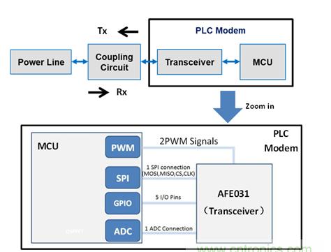 基于AFE031構建SunSpec PLC系統測試方案