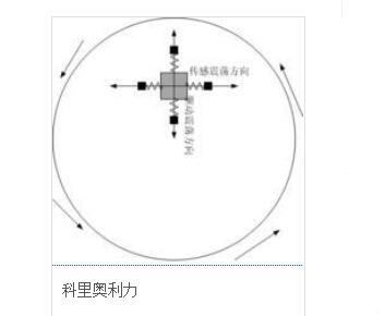 微机械陀螺仪工作原理_微机械陀螺仪的应用