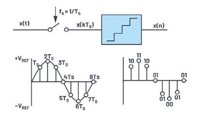 轻松构建交流和直流数据采集信号链