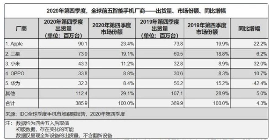 2020年Q4全球手机出货量榜单公布