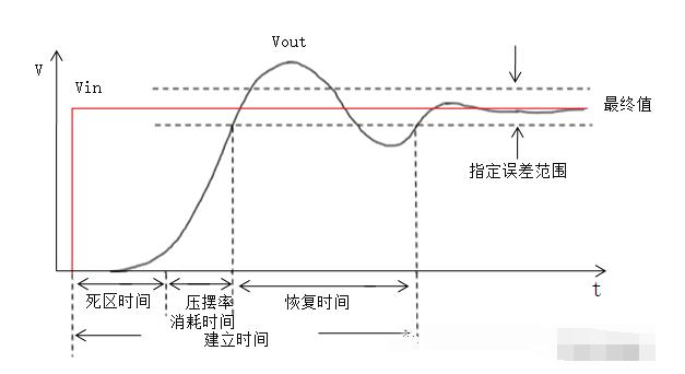 放大器的建立时间介绍