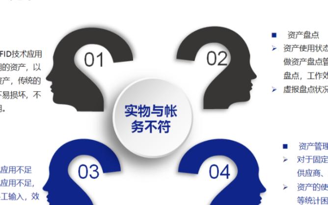 基于物联网技术的智能资产管理系统及应用实例