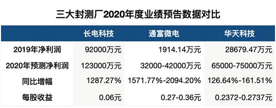 上海争取集成电路12nm规模量产,加快新能源汽车产业发展