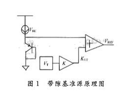 采用曲率补偿技术实现高抑制比的电压基准电路的设计