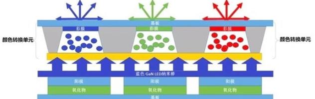 QNED或成为三星和LG显示技术的未来发展方向