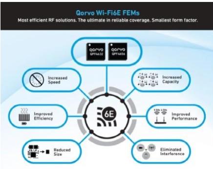 Qorvo? 推出新款Wi-Fi 6E FEM,释放6GHz频段的所有性能
