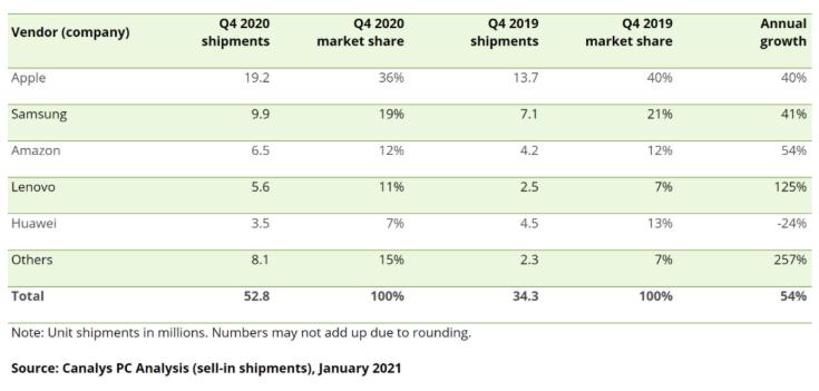 2020年第四季度为iPad带来了另一项重要成就