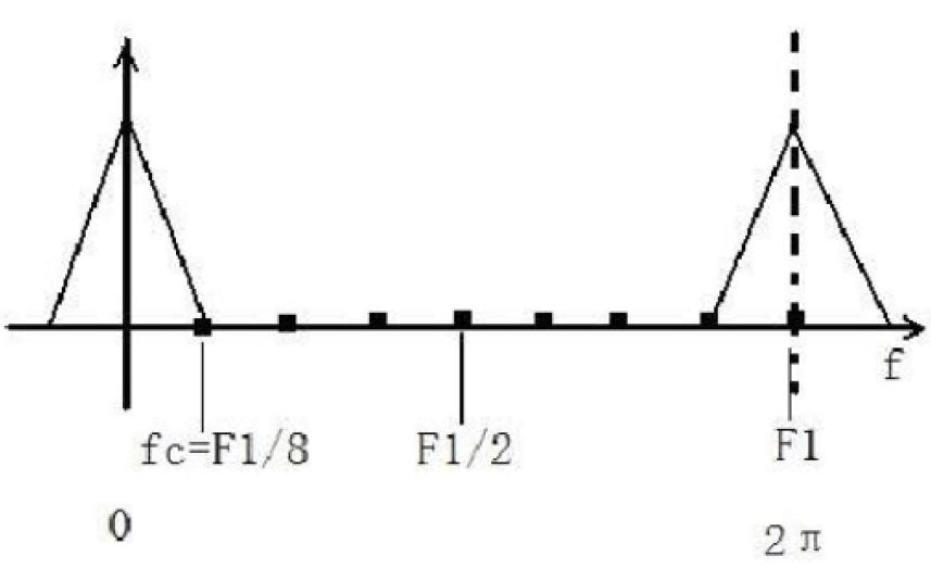 如何使用FPGA实现CiC滤波器
