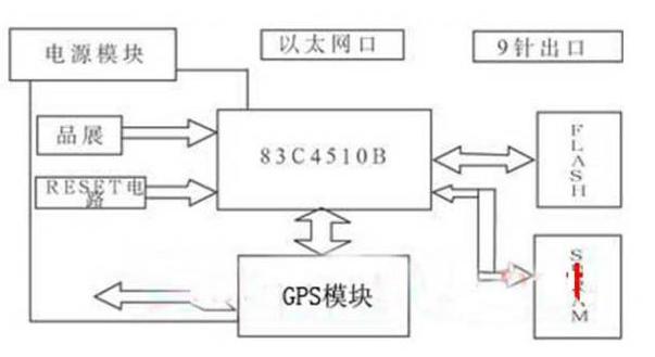 新型无线VPN路由器硬件设计开发方案