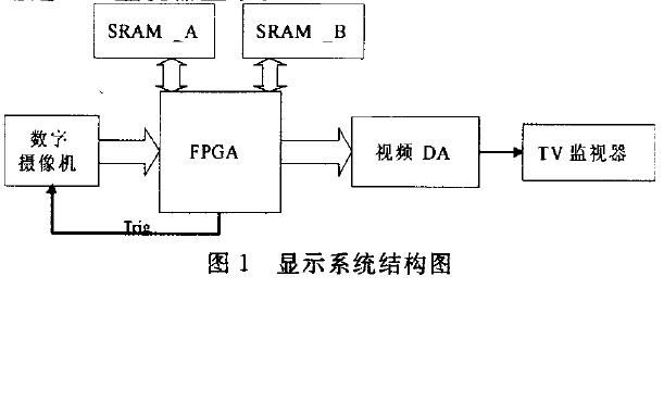如何使用FPGA实现数字视频图像实时TV显示
